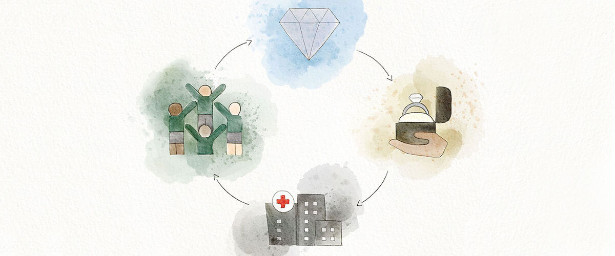 Diagram of the Positive Impacts of Purchasing an Ecksand Jewel Including a Loose Diamond, an Ecksand Engagement Ring, a Hospital, and an Ethical Mine